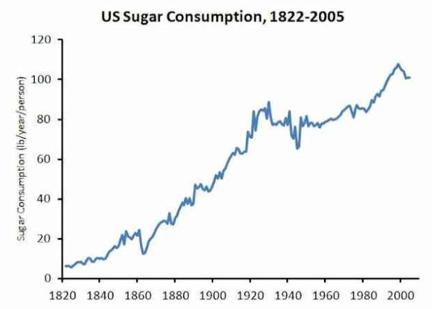 chart-of-the-day-american-per-capita-sugar-consumption-hits-100-pounds-per-year